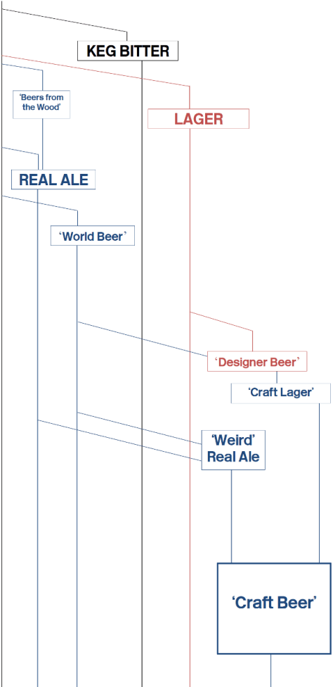 Graphic mapping trends in British beer over the last fifty years.