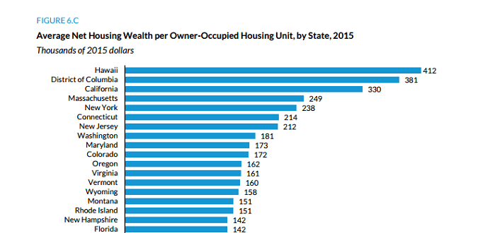 Where Americans have the most equity in their homes. Urban Institute (click for report).