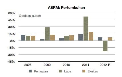 ASRM-pertumbuhan