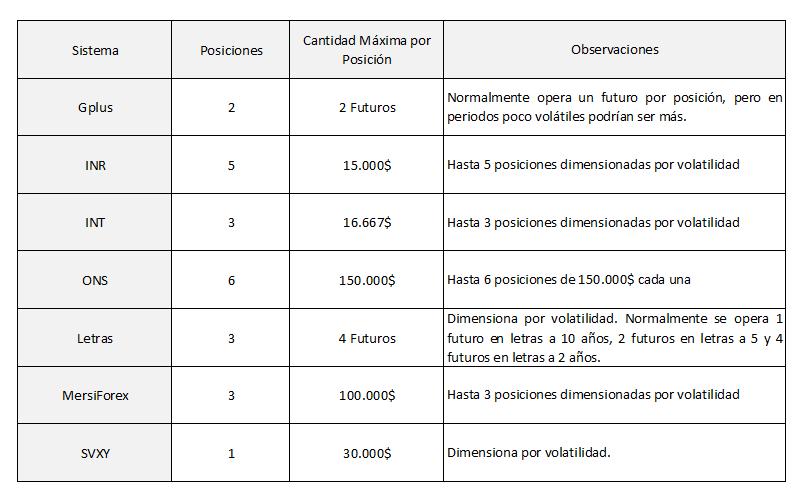 Cartera 2016 Sistemas y Posiciones