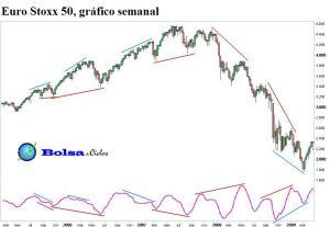Divergencias clásicas y ocultas 17062013