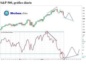 S&P 500 McClellan Oscillator 01062013