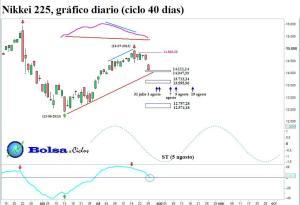 Nikkei 225 ciclo 40 dias 28072013