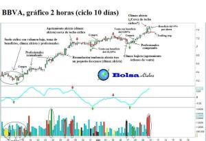 BBVA ciclo 10 dias con volumen 11082013
