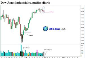 Dow jones y volumen 01082013
