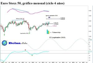 Euro Stoxx 50 ciclo 4 años 17082013