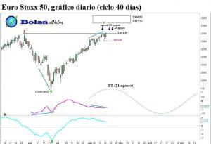 Euro Stoxx 50 ciclo 40 dias 17082013