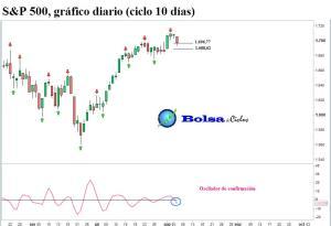 S&P 500 ciclo 10 dias 07082013
