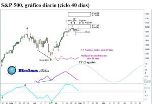 S&P 500 ciclo 40 dias 01082013