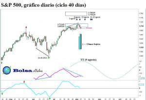 S&P 500 ciclo 40 dias 08082013