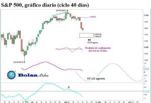 S&P 500 ciclo 40 dias 18082013