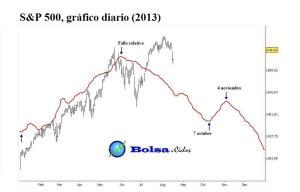S&P500 ciclo Bradley 17082013