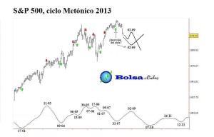 S&P500 ciclo Metonico 18082013