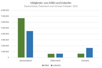 Members-XING-LinkedIn-DACH-spring-2015
