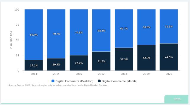 ecommerce statistics mobile