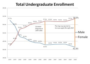 Total undergrad enrollment from Higher Ed Live