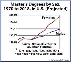 Master's Graduation Rates, Degrees by Sex, United States (newer version)
