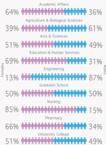 Snapshot-of-enrollment-by-sex-and-major-higher-education