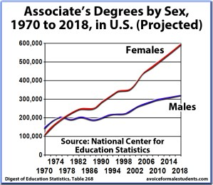 Associate's Graduation Rates, Degrees by Sex, United States