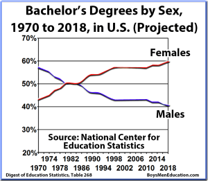 BME Graph - Bachelors Graduation Rates, Degrees, by Sex (Male, Female) and Percentage, United States