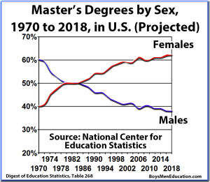 BME Graph - Masters Graduation Rates, Degrees, by Sex (Male, Female) and Percentage, United States