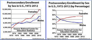 BME Graph - Postsecondary Enrollments by Sex (Male, Female), 1970-2012 (by percentage and in thousands)