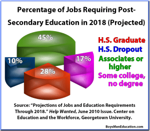 BME Graph - Workforce Postsecondary Education Requirements in 2018 (Projected)