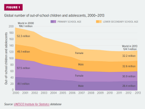 Global number of out-of-school children and adolescents, 2000-2013, UNESCO
