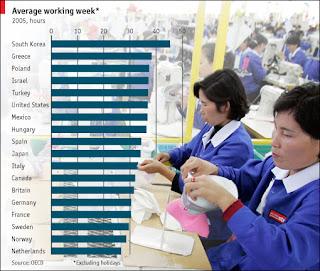 Average work week of workers around the world