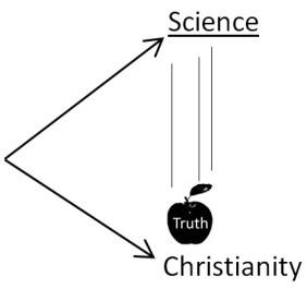 Christian truth apple falling