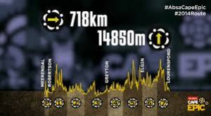 CAPE EPIC Race route info graphic