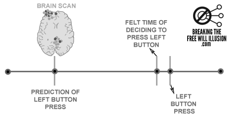 27-1-brain_scan_prediction_timeline-from-book