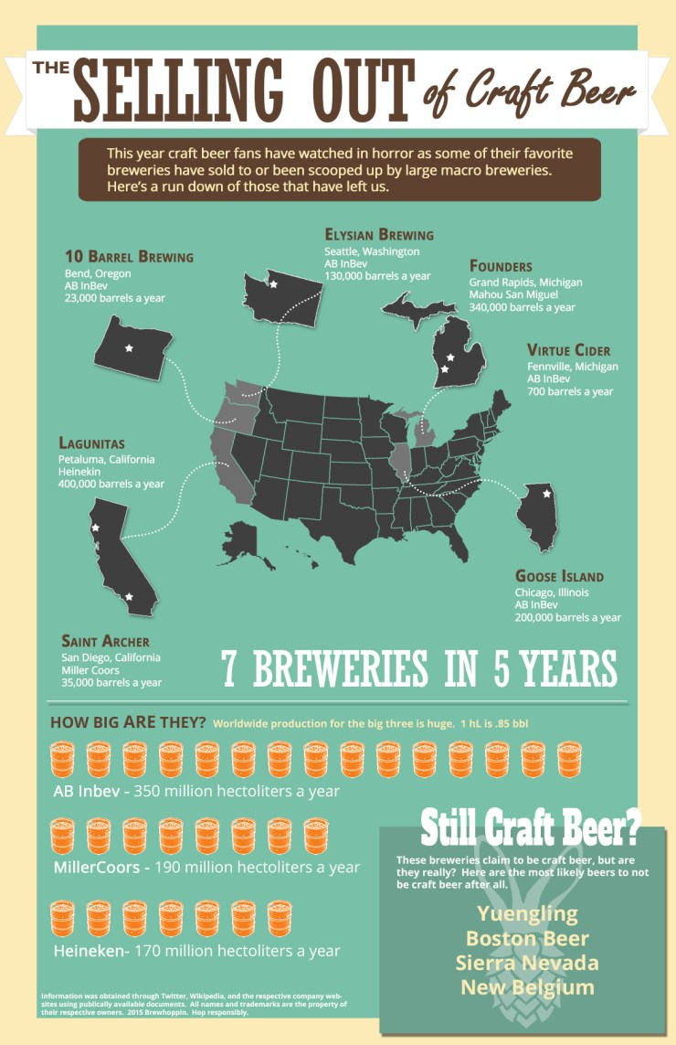craft beer sell out