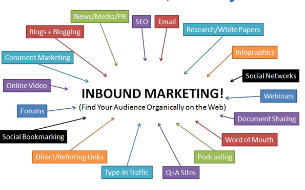Link-building-Traffic-Sources1