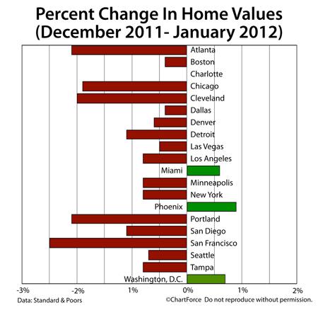 Case-Shiller Home Value Changes