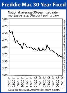 30-year fixed rate mortgage rates