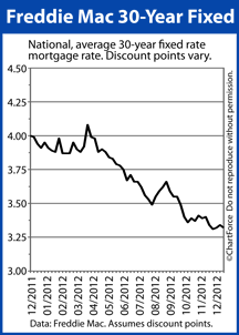 Mortgage rates drop, according to Freddie Mac