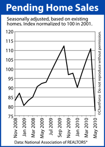 Pending Home Sales Nov 2008 to May 2010