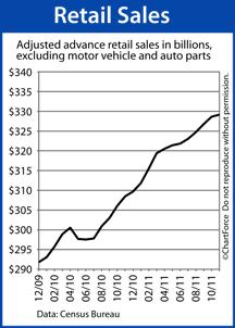 Retail Sales 2009-2011