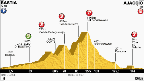 Tour de France Stage 2 Profile