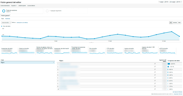 Informe de Analytics con los ingresos de AdSense