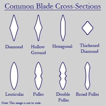 tipi di sezione trasversale della spada