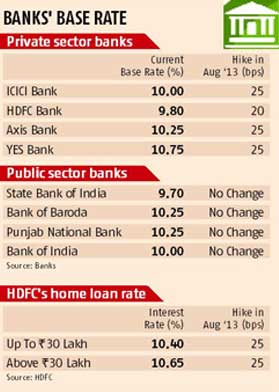 HDFC, ICICI Bank raise rates by 25 bps each | Business Standard News