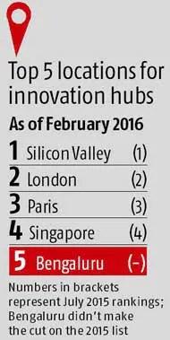 Bengaluru pips Tokyo, Tel Aviv in list of innovation hubs