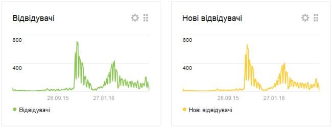 Статистика освітній інтернет-навігатор от Яндекса