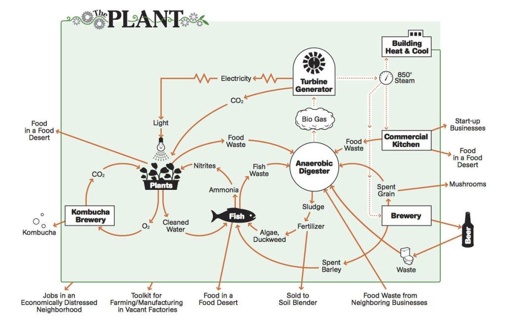 New-ThePlantDiagram