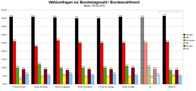 Bundeswahltrend vom 19. Mai 2015 mit allen verwendeten Wahlumfragen / Sonntagsfragen zur Bundestagswahl im Detail.