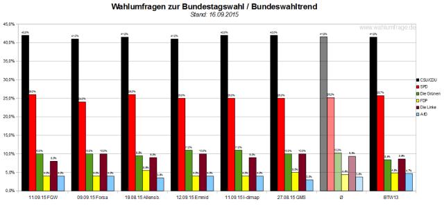 Bundeswahltrend vom 16. September 2015 mit allen verwendeten Wahlumfragen / Sonntagsfragen zur Bundestagswahl im Detail.
