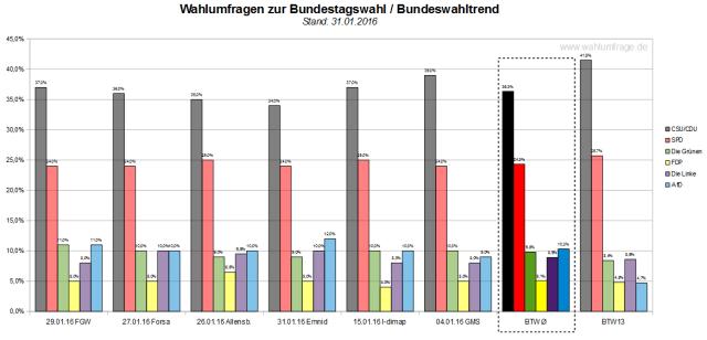 Bundeswahltrend vom 31.01.2016 mit allen verwendeten Wahlumfragen / Sonntagsfragen zur Bundestagswahl 2017 in Deutschland