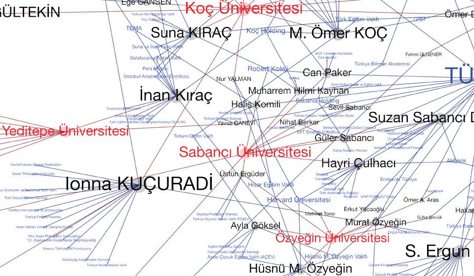 ozeluniversiteler-agi-turkiye-yuksek-ogrenim-endustriyel-kompleksi-2013-alinti3
